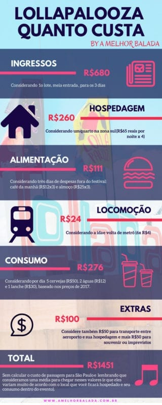 quanto custa ir para o Lollapalooza Brasil